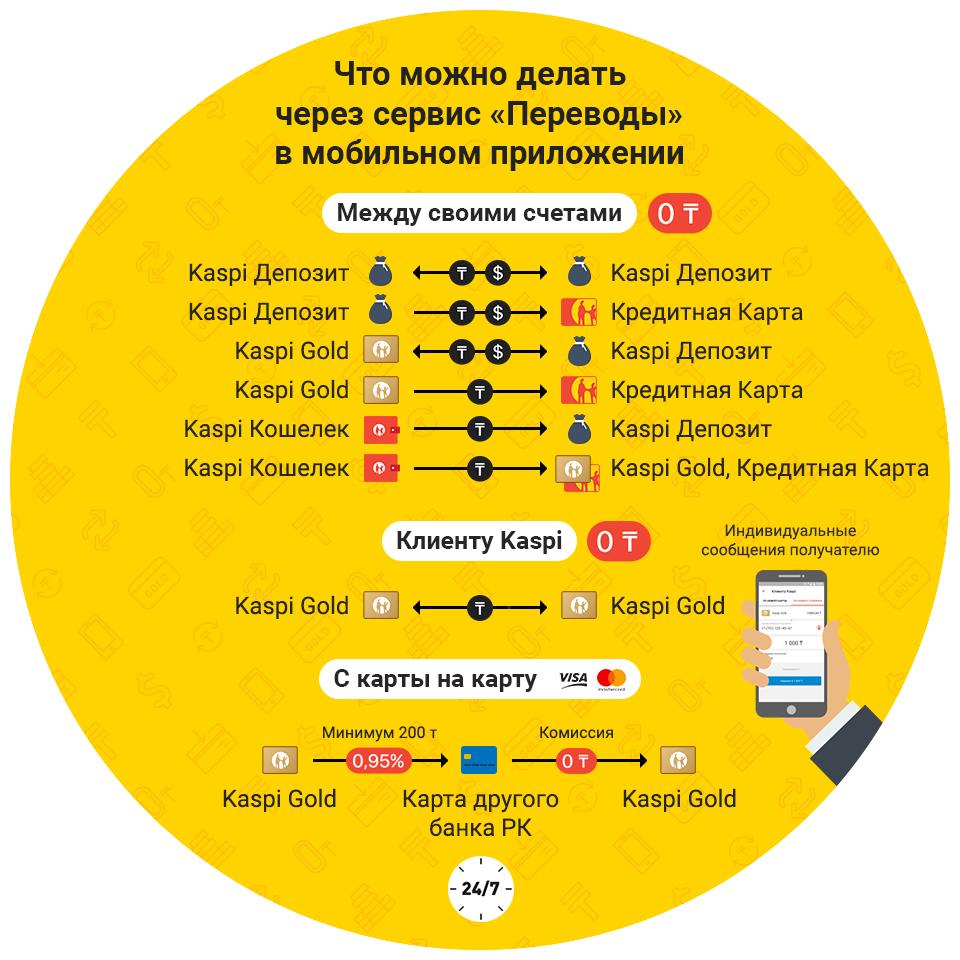 Возможности мобильного приложения Каспий Банка
