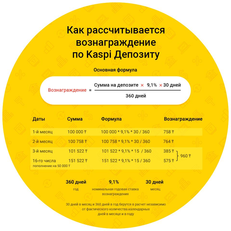 Депозит Каспий Банка как посчитать вознаграждения