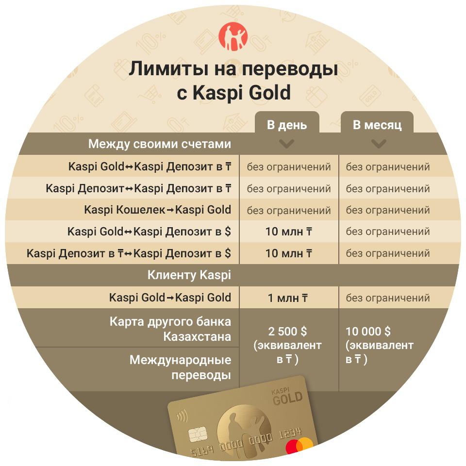 Лимиты на переводы с Каспи Голд