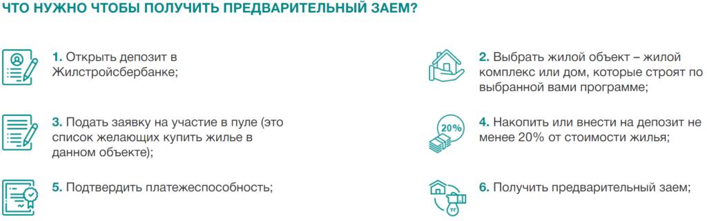 Этапы оформления ипотеки в Жилстройсбербанке