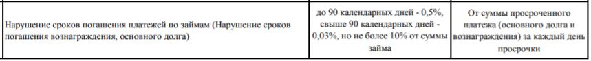 Штрафы и пени по кредиту в Халык Банке для физических лиц